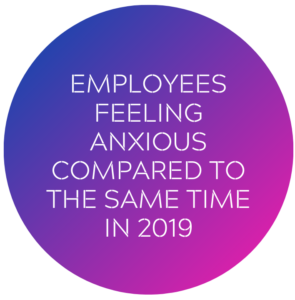 employees feeling anxious compared to the same time in 2019