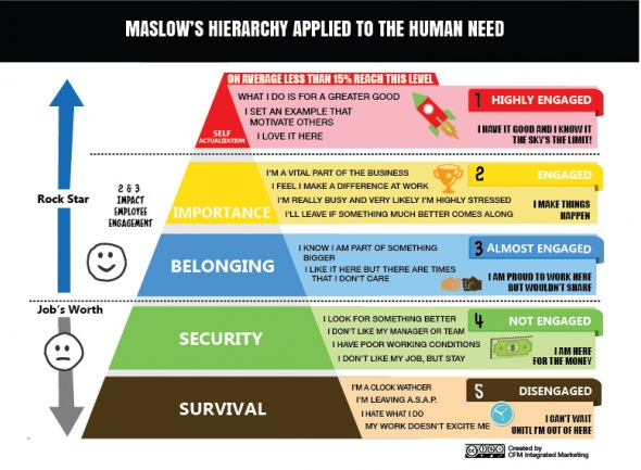 Maslow's Hierarchy of Workplace Needs